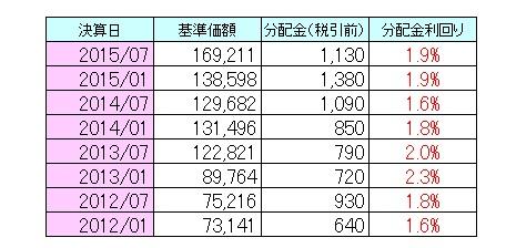 国内株式150905