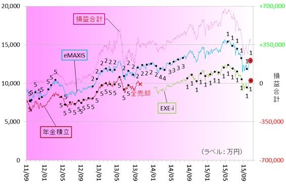 新興国株式151001