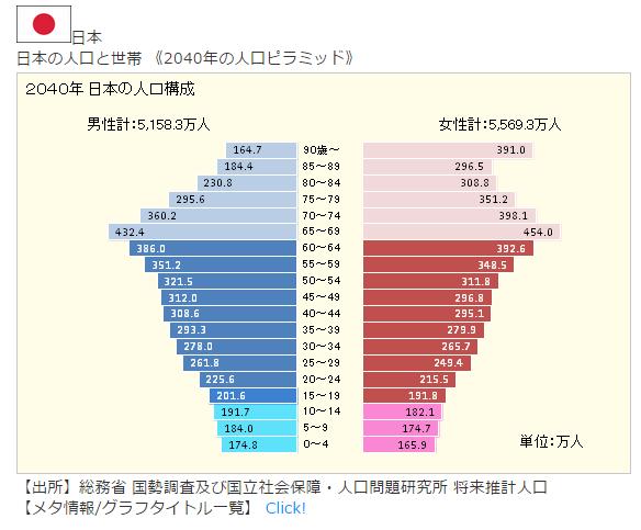 2040年の日本はこうなる!1人の現役世代が高齢者1人の社会保障を背負う…女性人口は大幅に減少