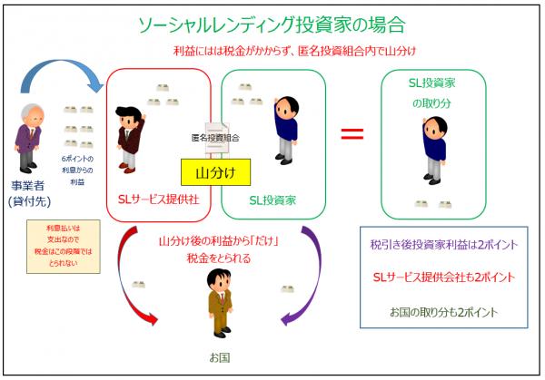 ソーシャルレンディングSnapCrab_NoName_2015-8-30