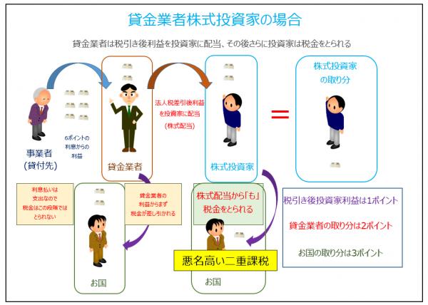 貸金業者株式SnapCrab_NoName_2015-8-30
