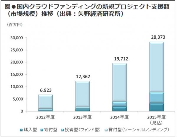 矢野経済研究所ソーシャルレンディング伸びグラフ