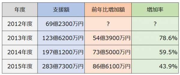 矢野経済研究所ソーシャルレンディング表201509