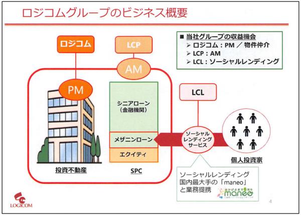 ロジコムグループビジネス概要20150915