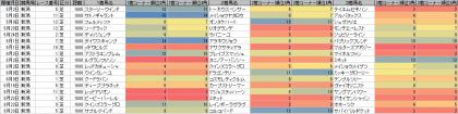脚質傾向_新潟_芝_1600m_20150101~20150823