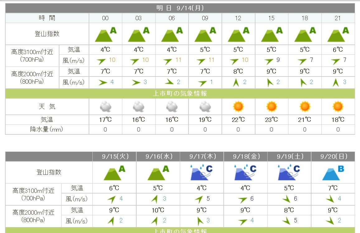 tsurugidake_weather20150914.jpg